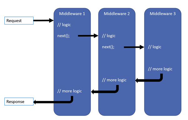 middleware pipeline の画像
